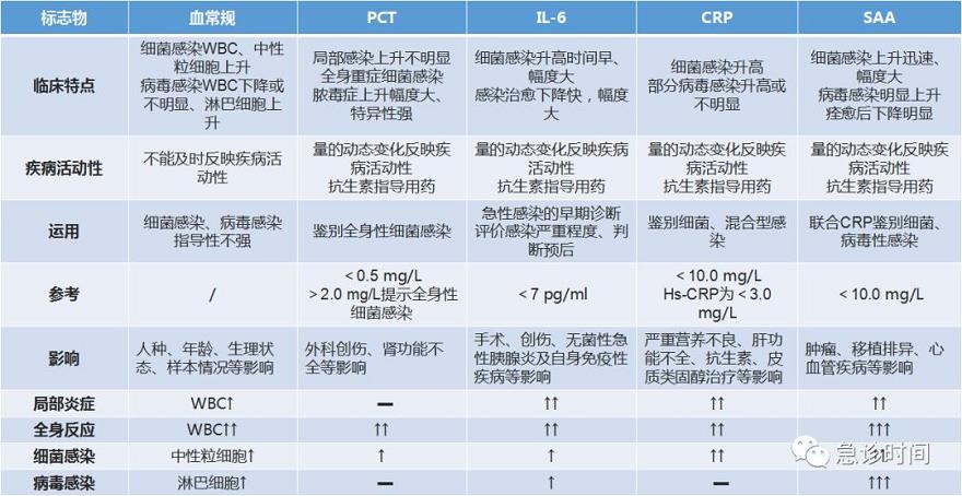 抗体世界-PCT-IL-6-CRP-SAA比较