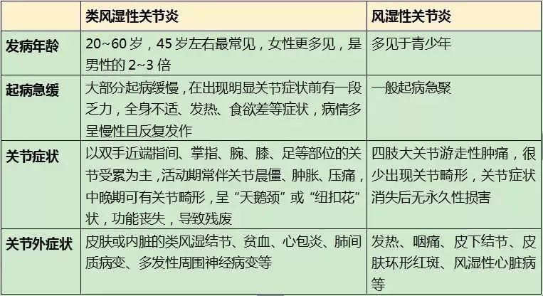 抗体世界-类风湿性关节炎和风湿性关节炎比较