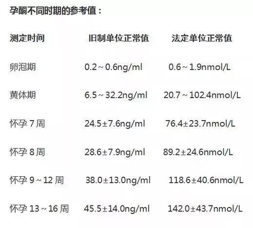 抗体世界-孕酮不同时期的参考值